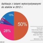 klp_luki_w_aplikacjach_2012-660x584